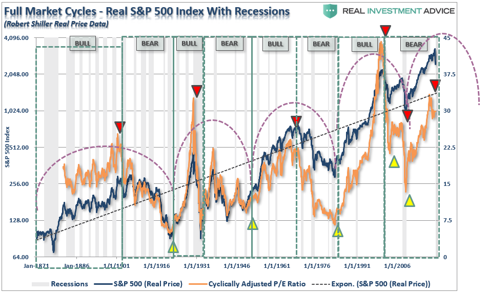 SP500 Full Market Cycles