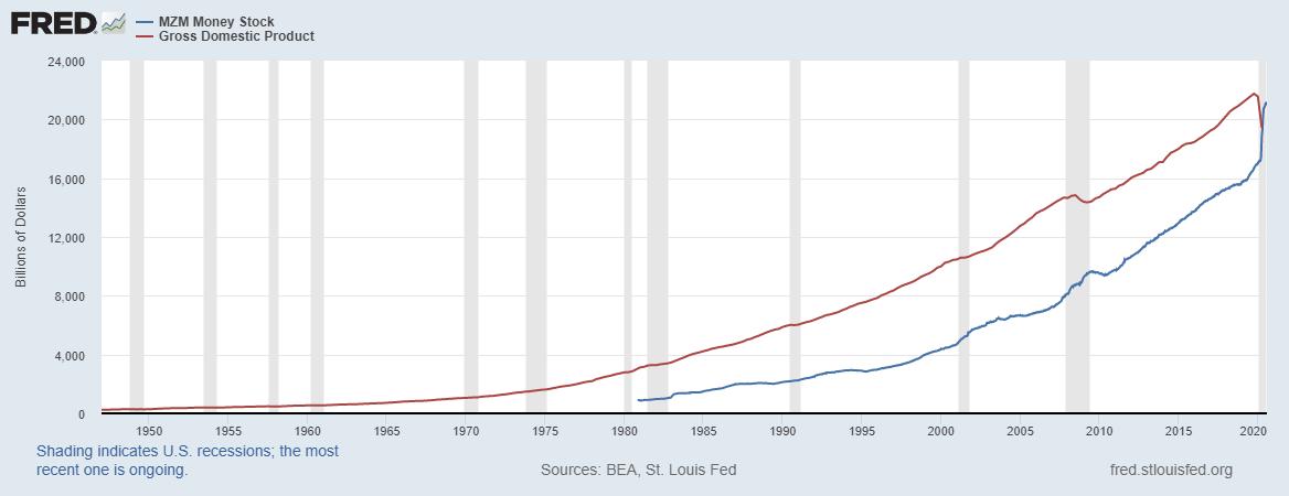 MGM Money Supply vs GDP