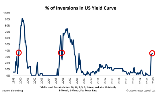 Inversions In US Yield Curve