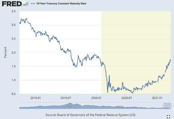 10-y Treasury constant maturity rate