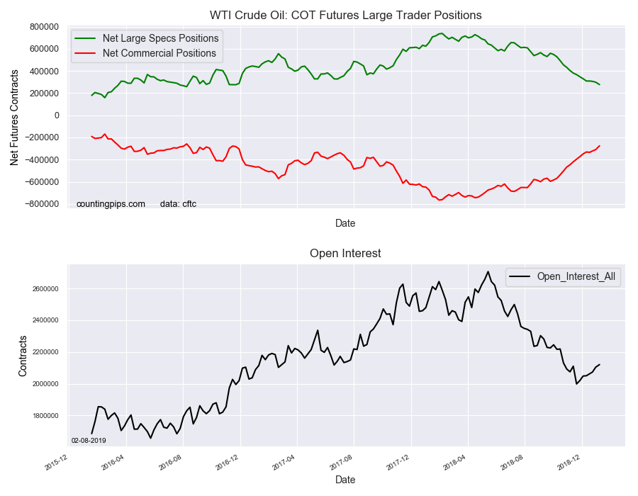 WTI Crude Oil COT Futures Large Trader Positions