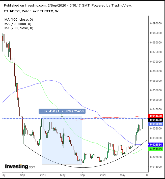 ETHBTC Weekly Chart