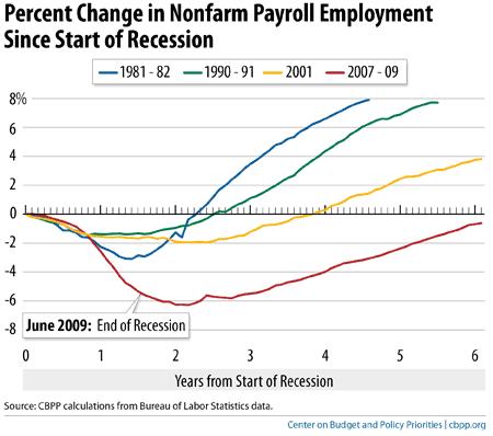 Change In Employment 2 2014