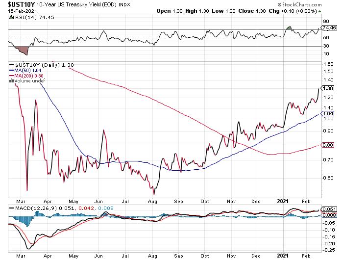 US 10-Year Yield.