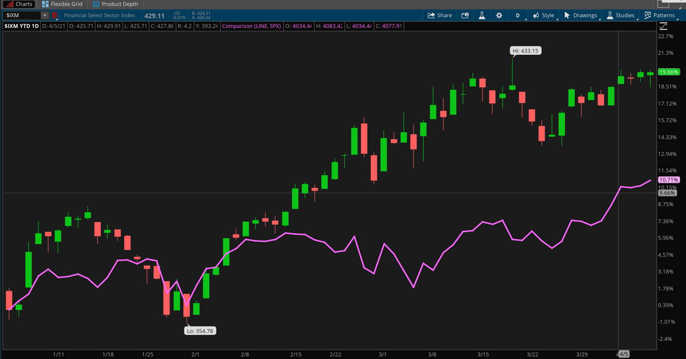 IXM And SPX Combined Charts.