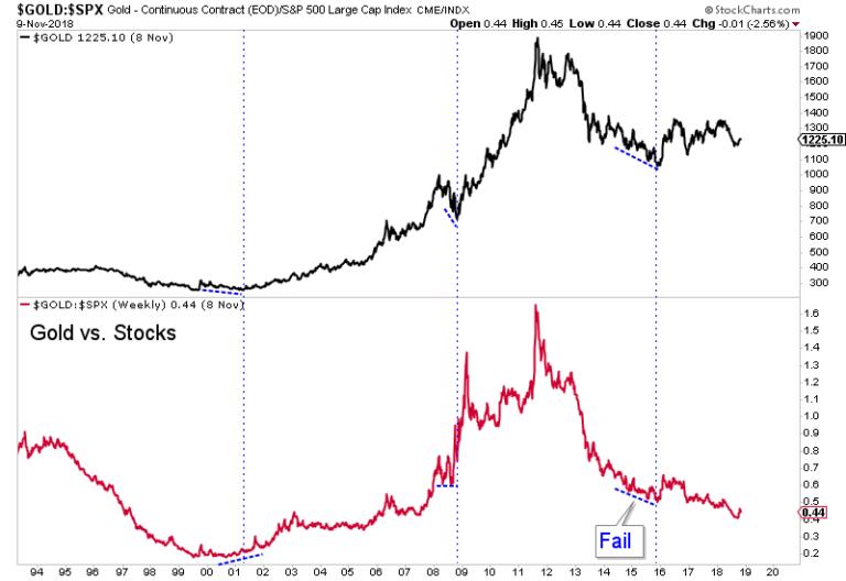 Gold & Gold vs. Stock Market