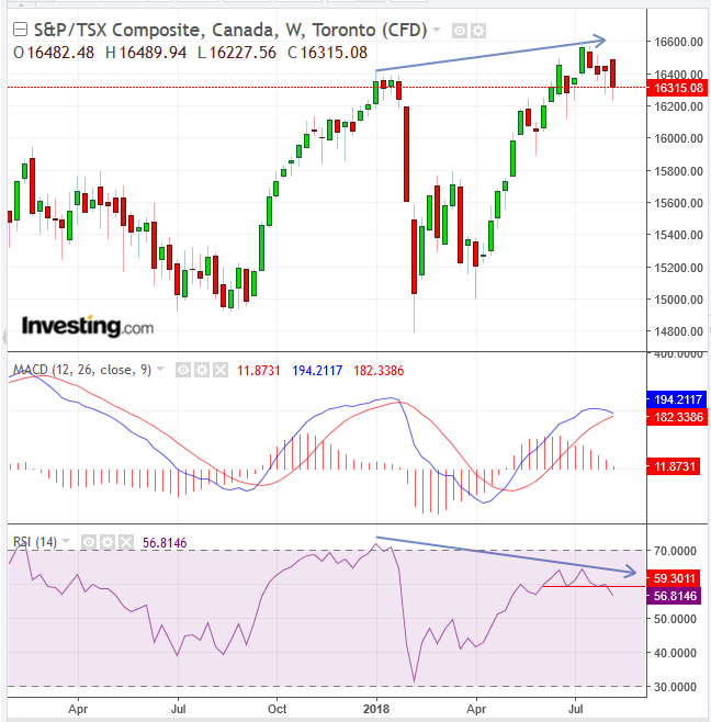 S&P/TSX Composite Daily Chart
