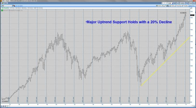 Uptrend Support - S&P 500