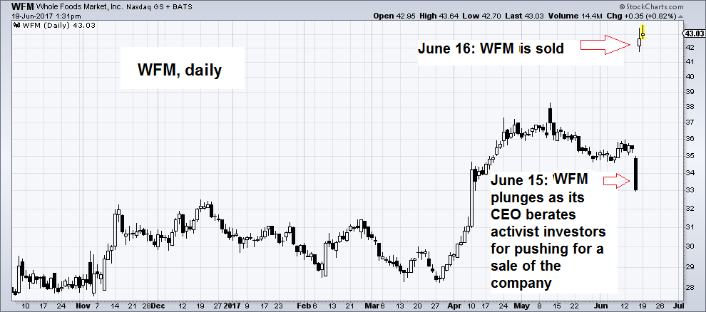 WFM Daily Chart