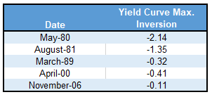 Yield Curve Max