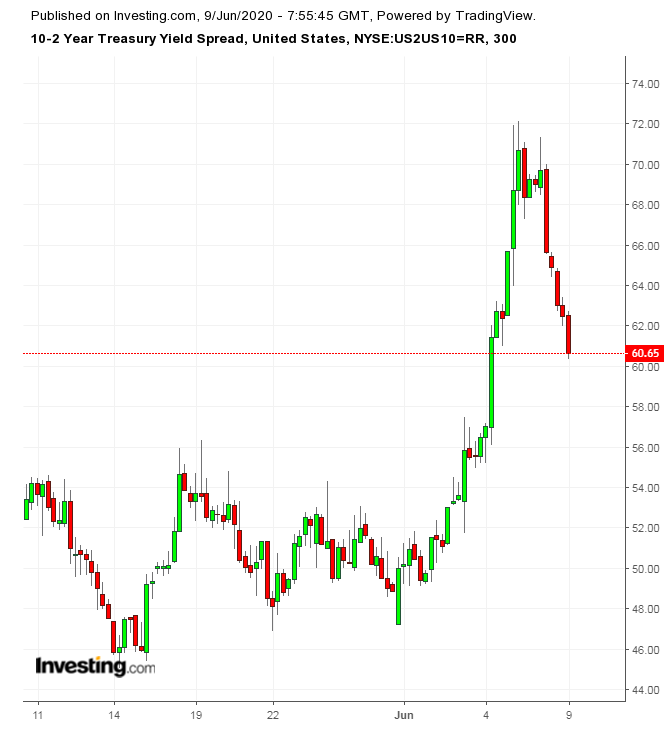 US 10Y/2Y Spread, 300 Minute Chart