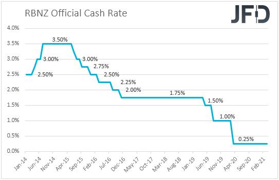 RBNZ interest rates
