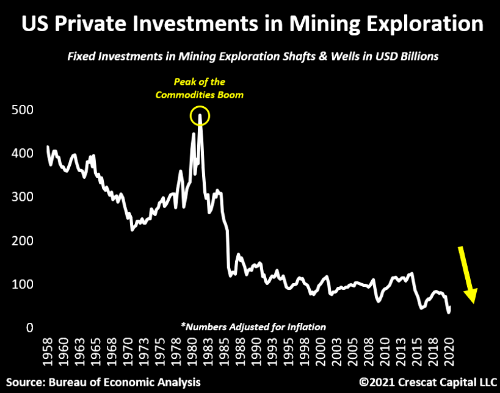 US Private Investment In Mining Exploration