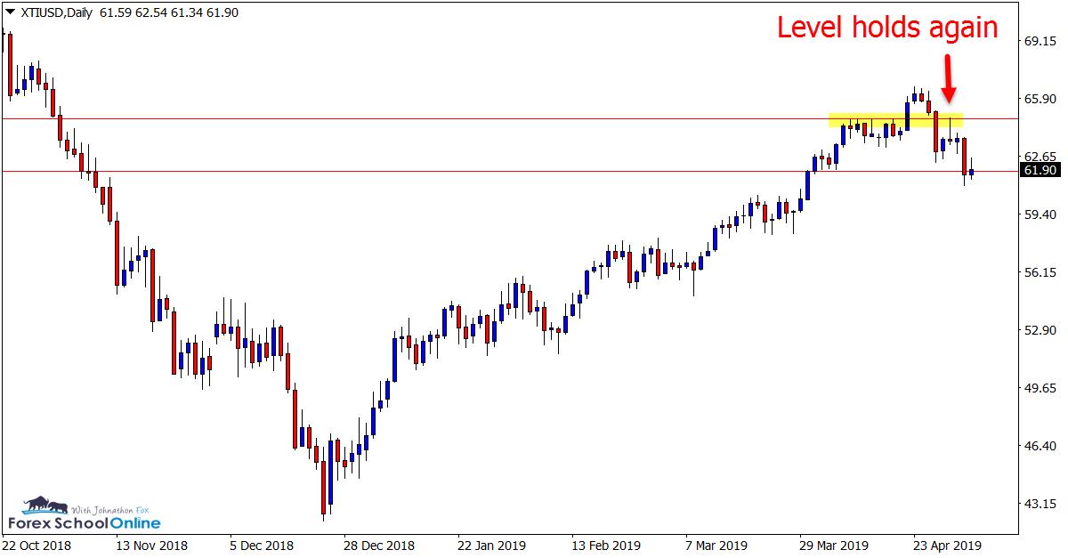 XTI/USD Daily