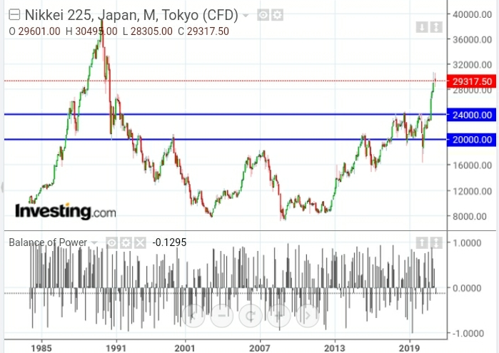 Nikkei 225 Japan Monthly Chart