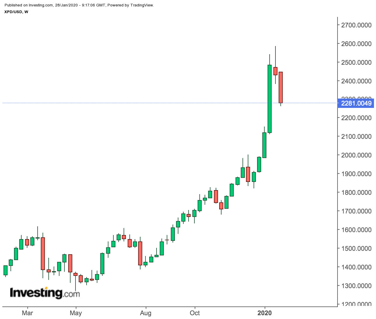 Spot Palladium Weekly Prices