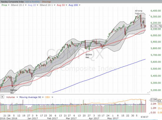 NASDAQ (and QQQ) is holding support at its uptrending 50DMA.