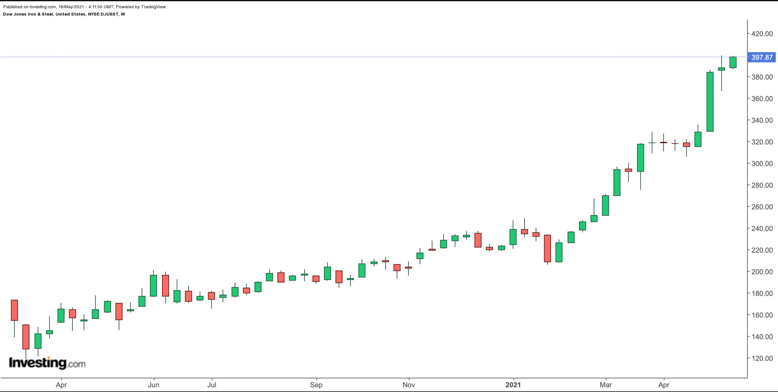 Dow Jones Iron & Steel