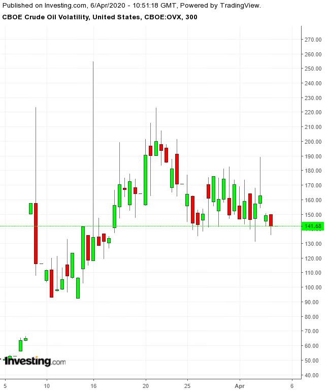 CBOE Oil Volatility 300 Minute Chart