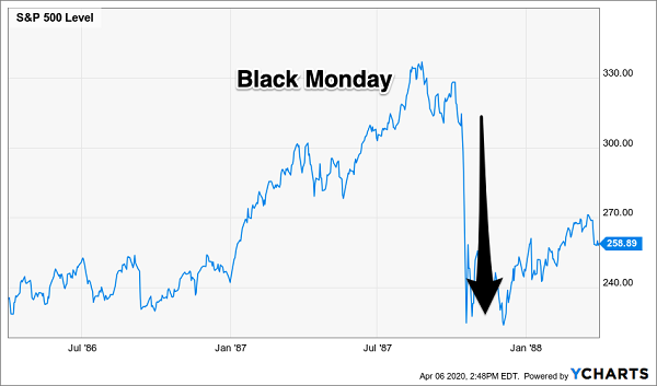 Black Monday S&P 500 Chart