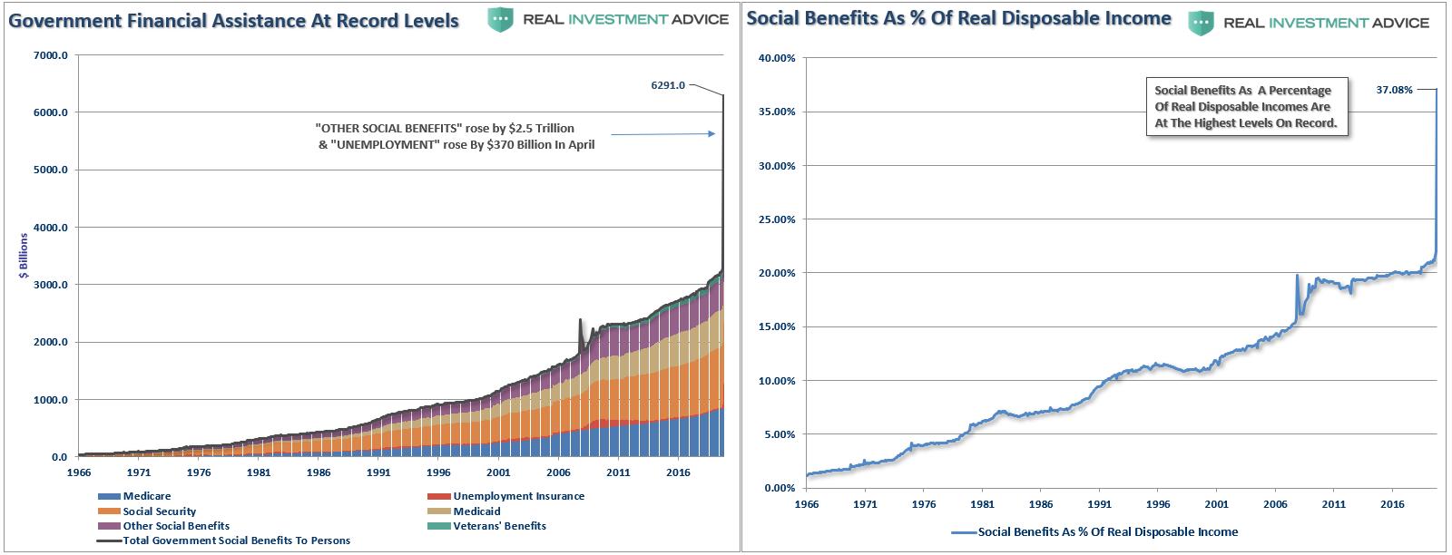 Social Security Benefits Percentage-DPI
