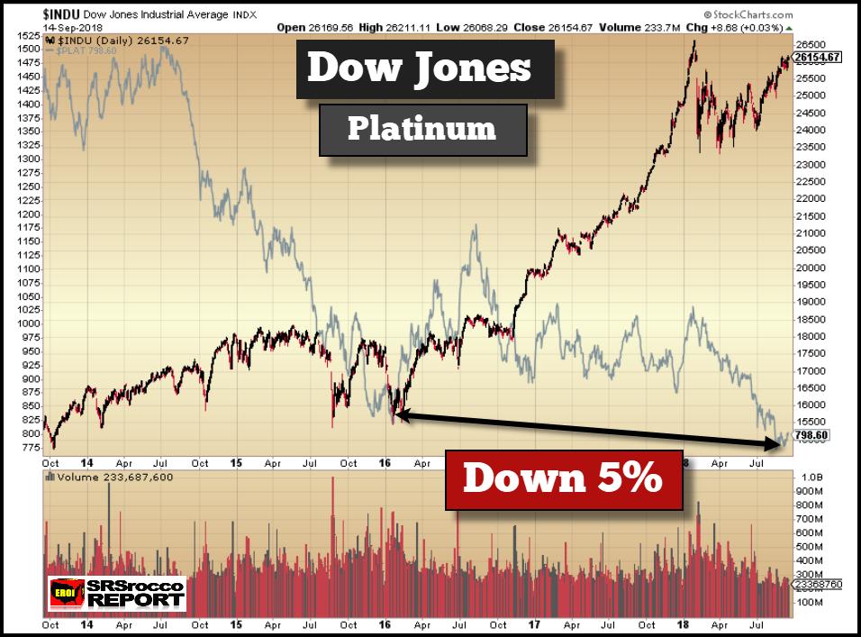 Dow Jones Industrials (black), Platinum