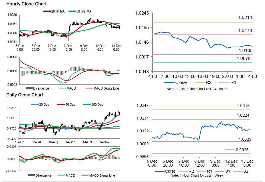 USD/CHF Movement