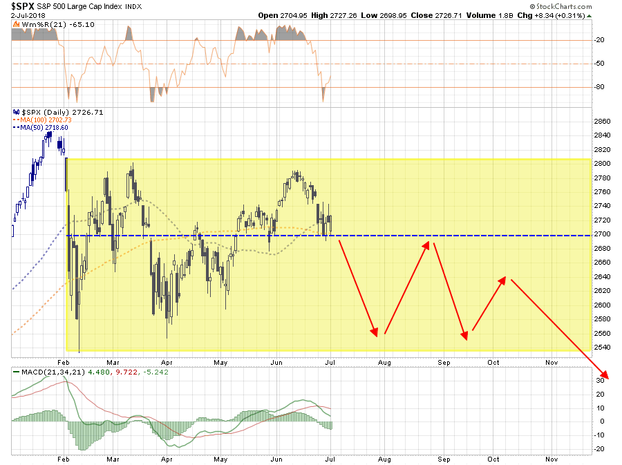 S&P 500 Daily Chart II