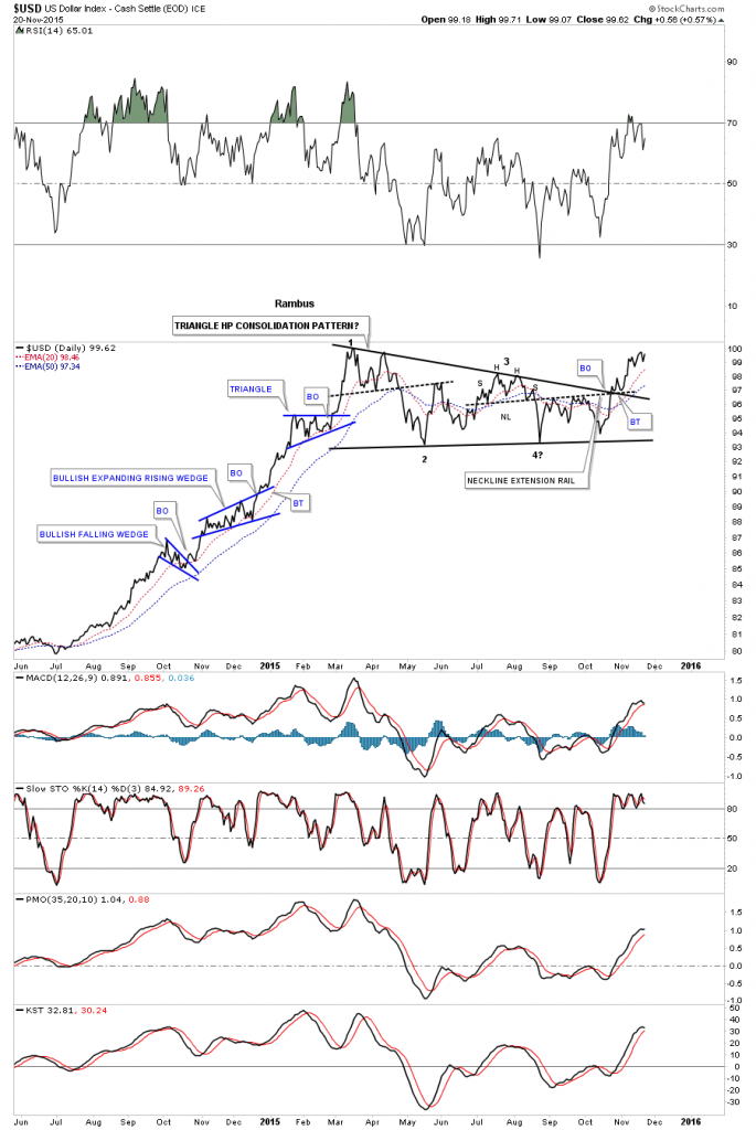 USD Daily with Consolidation Patterns