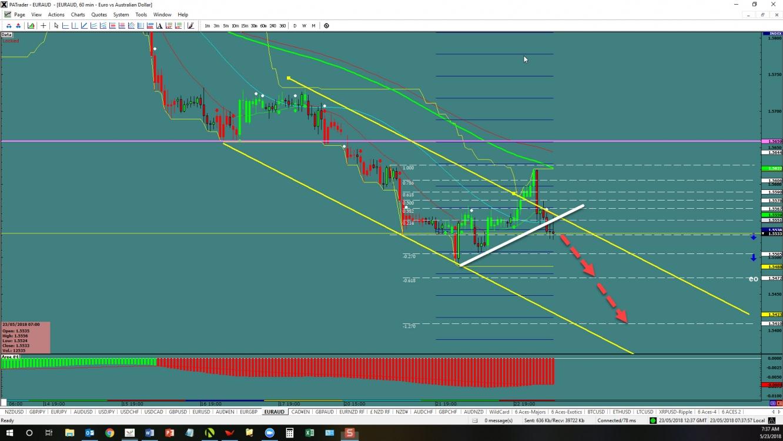 EUR/AUD 60min Chart