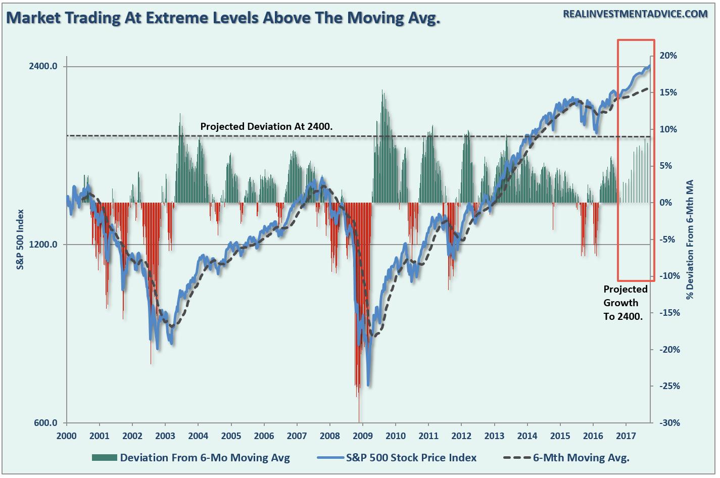 S&P 500 Deviation