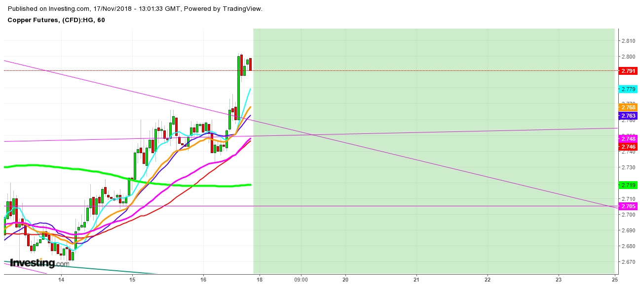 Copper Futures 1 Hr. Chart - Expected Trading Zones For The Week Of November 18th, 2018