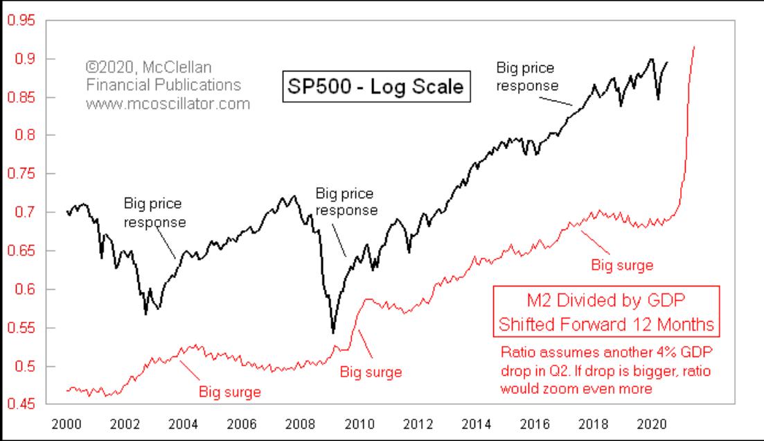SP 500 Log Scale