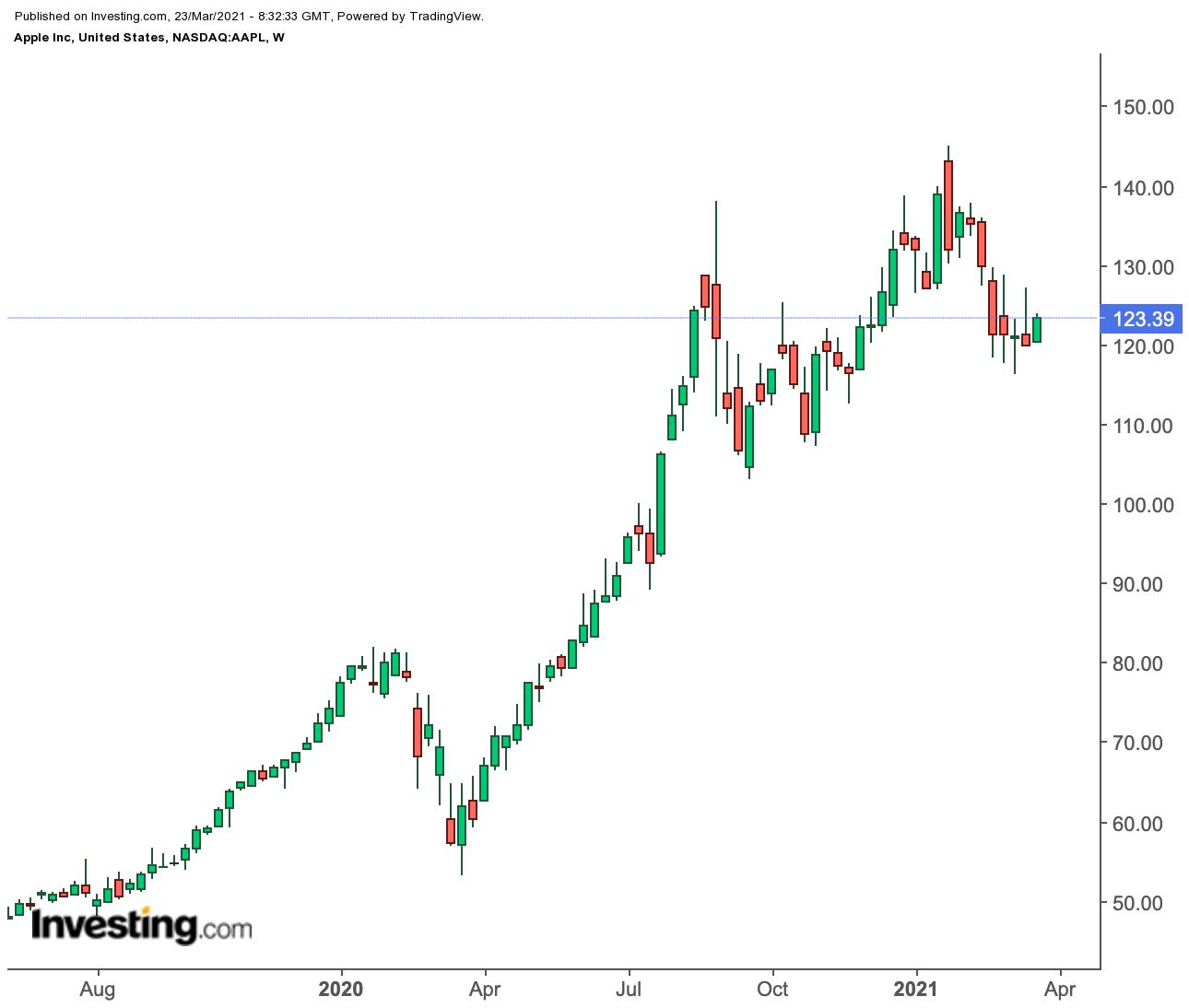 苹果日线图来自英为财情Investing.com