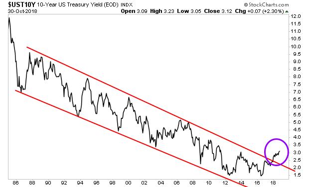 10-Year US Treasury Yield Index