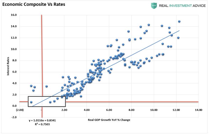 Economic Composite Vs Rates