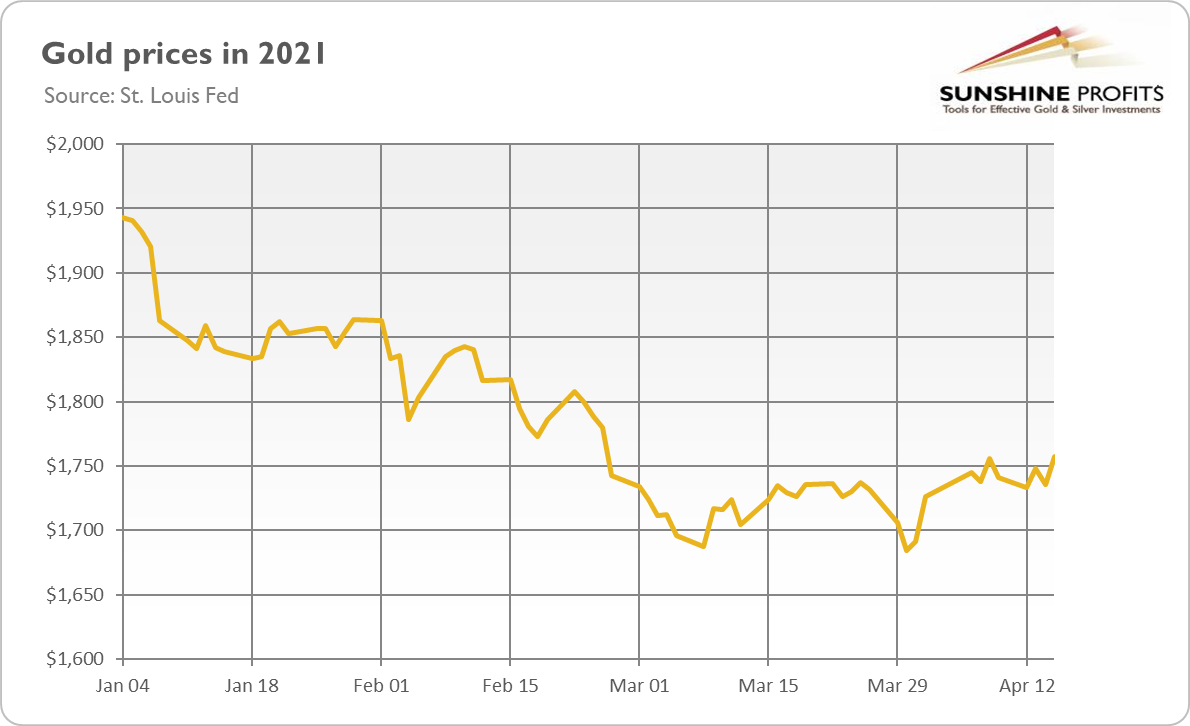 Gold Prices In 2021