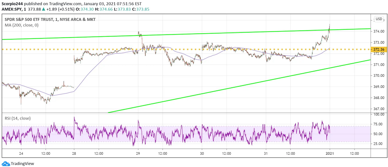SPDR S&P 500 ETF Chart