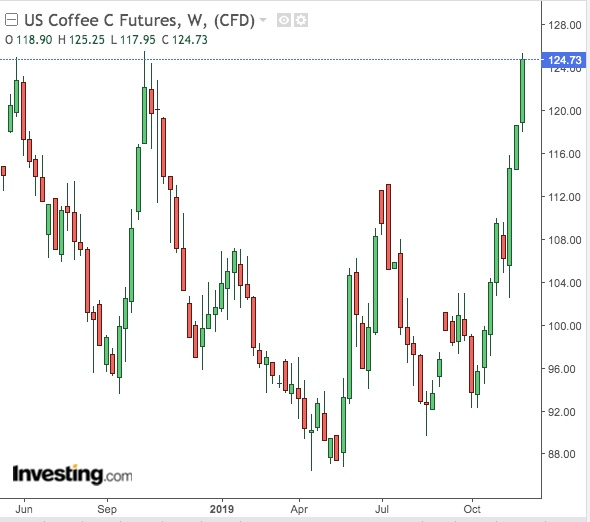 Coffee Weekly Chart - Powered by TradingView