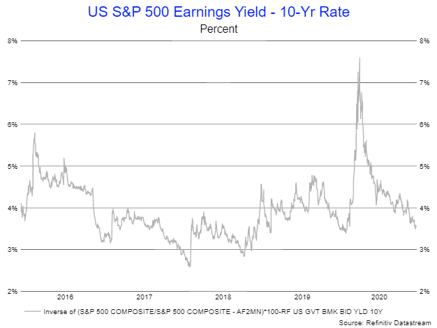 S&P Yield/10-year Yield