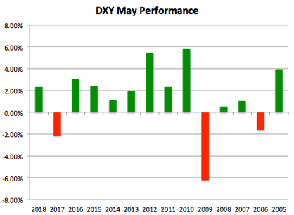 USD's May Performance