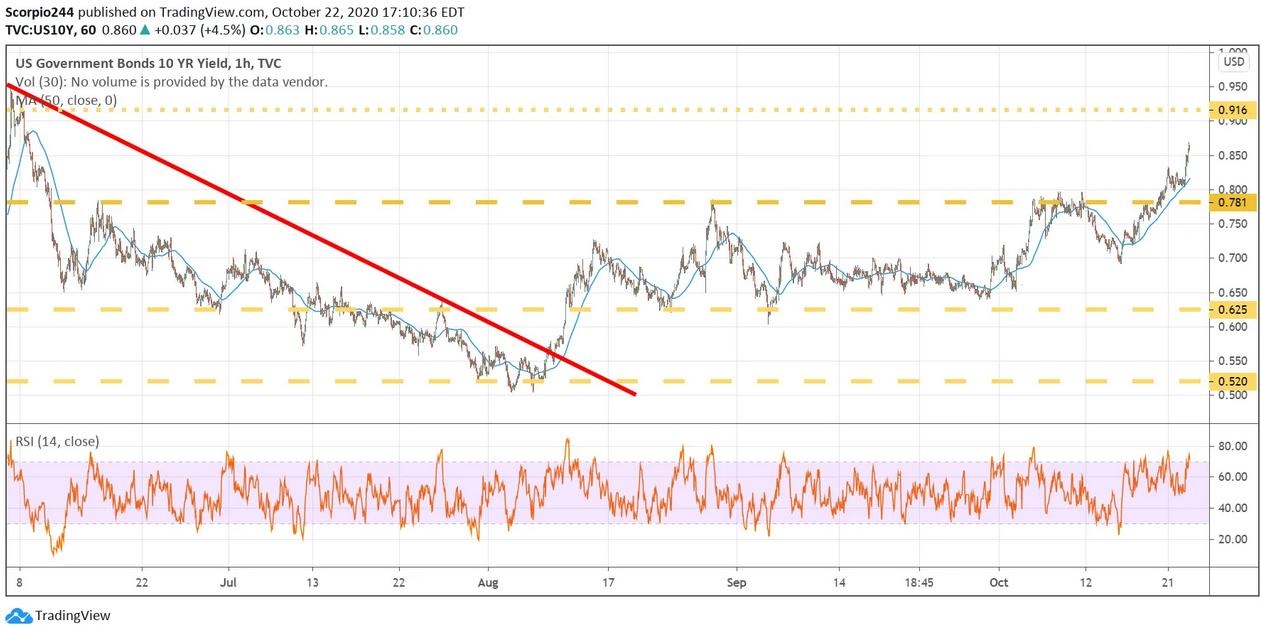 US Govt Bonds 10 Yr Yield 1 Hr Chart