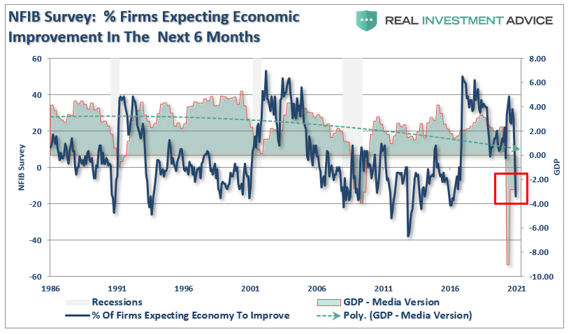 NFIB Survey - Firms-Expecting Economic Improvement
