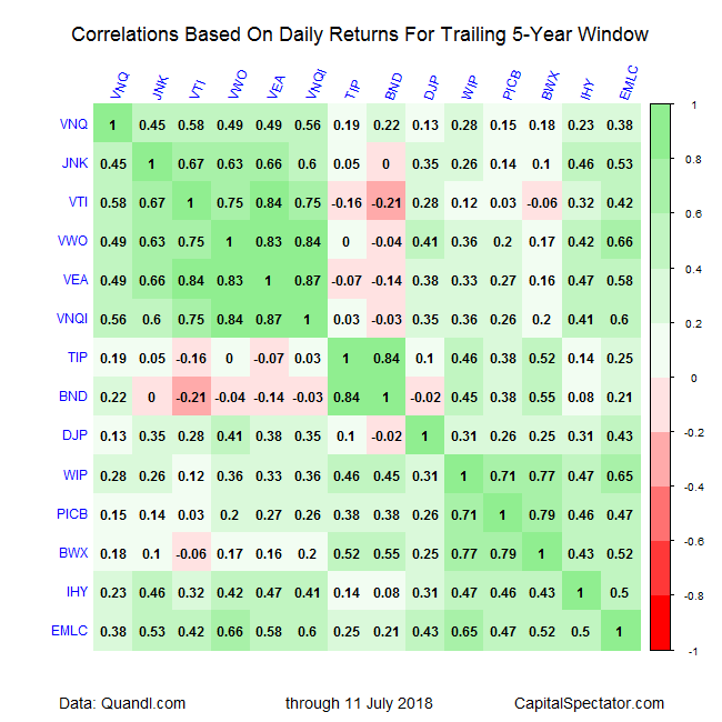 Correlations 5-Year Data Table