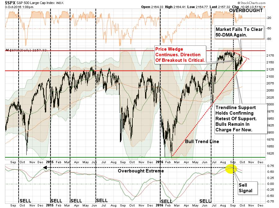 SP500 Market Update