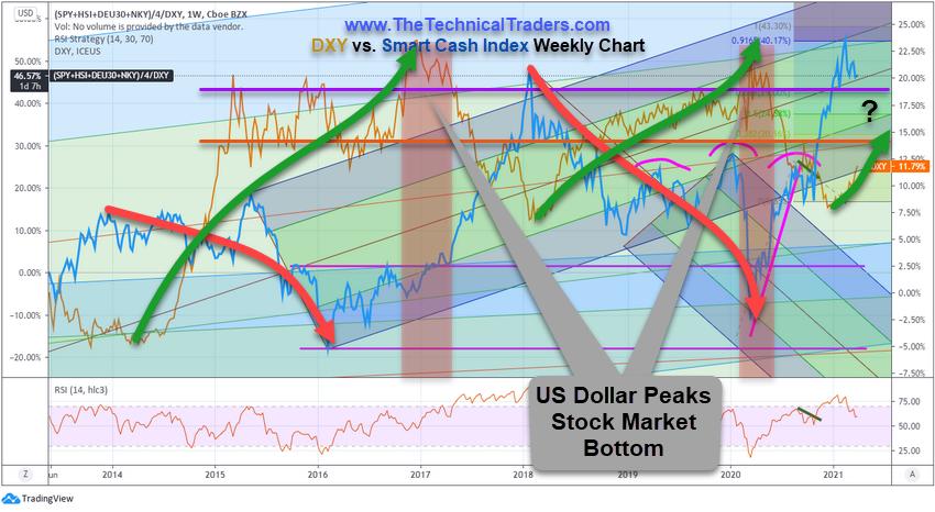 DXY Versus Smart Cash Index Weekly Chart.