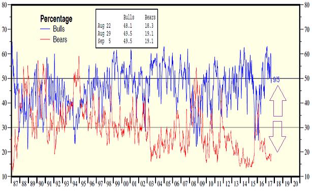Bull/Bear Percentage 1987-2017