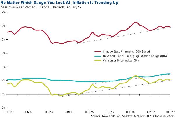 Uptrending Inflation