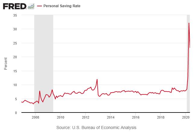 Personal Saving Rate
