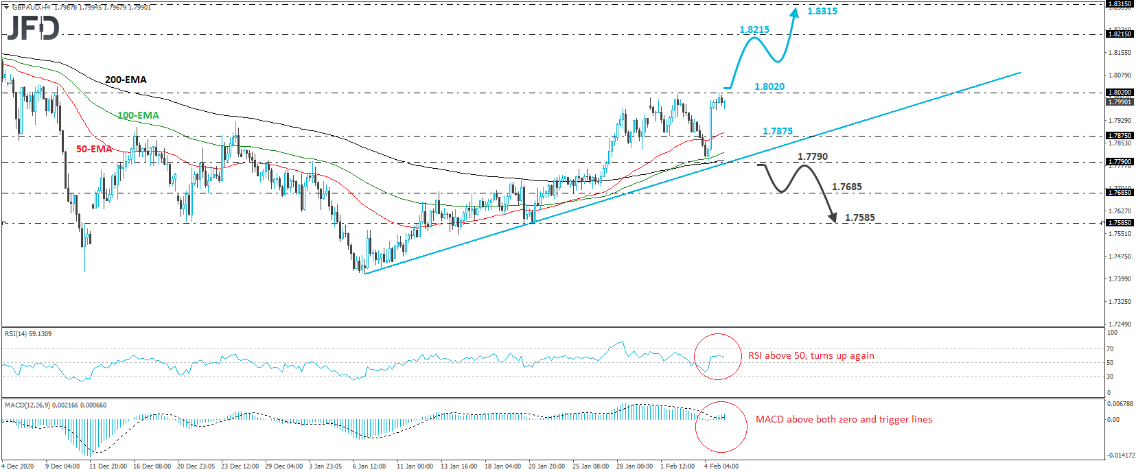 Will GBP/AUD Go For A Higher High?